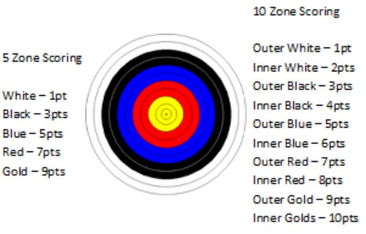 What is a good score in archery